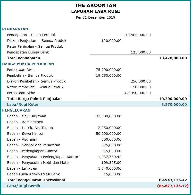 Bentuk Laporan Keuangan Perusahaan Manufaktur Buku Keuangan Keuangan Laporan Keuangan