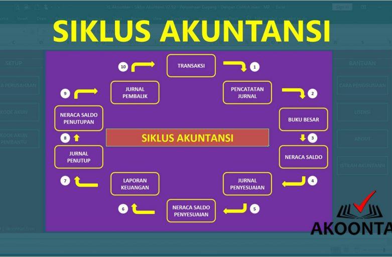 Diagram Tahapan Siklus Akuntansi