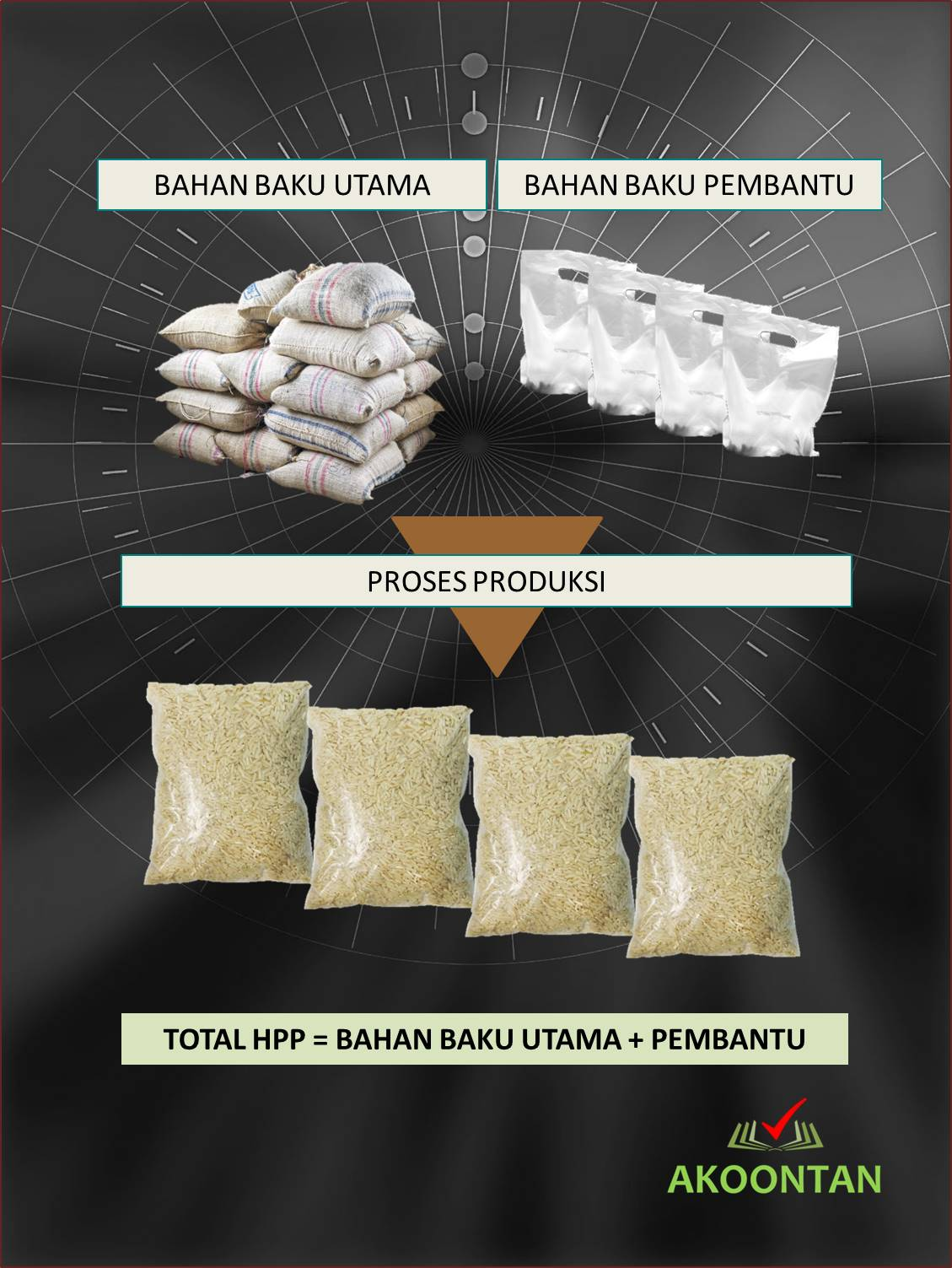 Proses Pembelian dan Produksi Sembako Beras