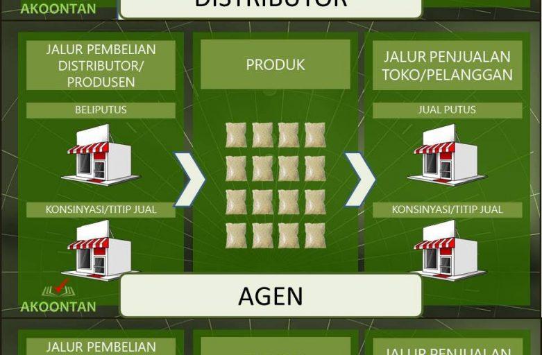 Aplikasi Akuntansi Distributor - Agen - Toko