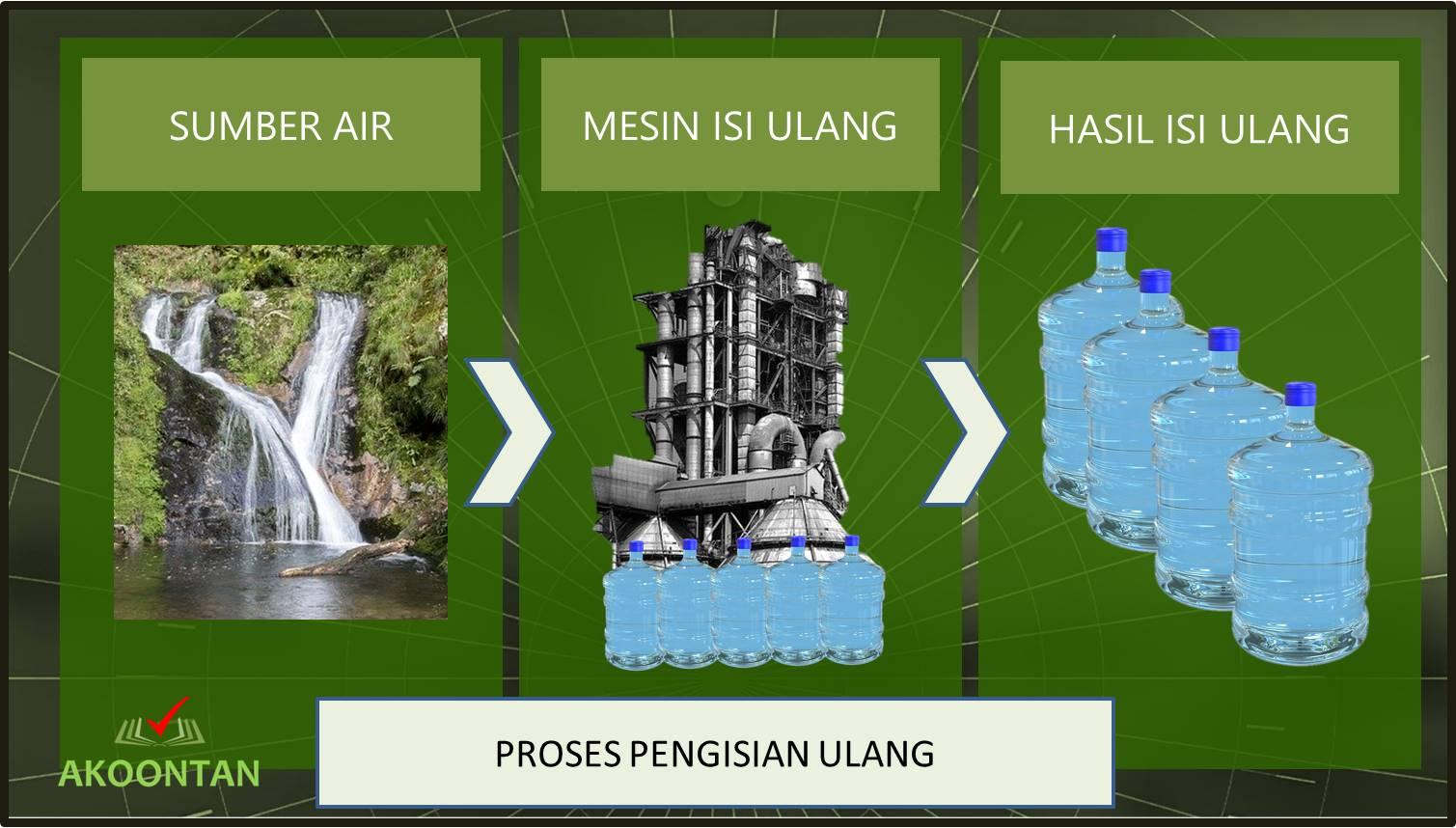 Proses Air Minum Isi Ulang dalam Galon