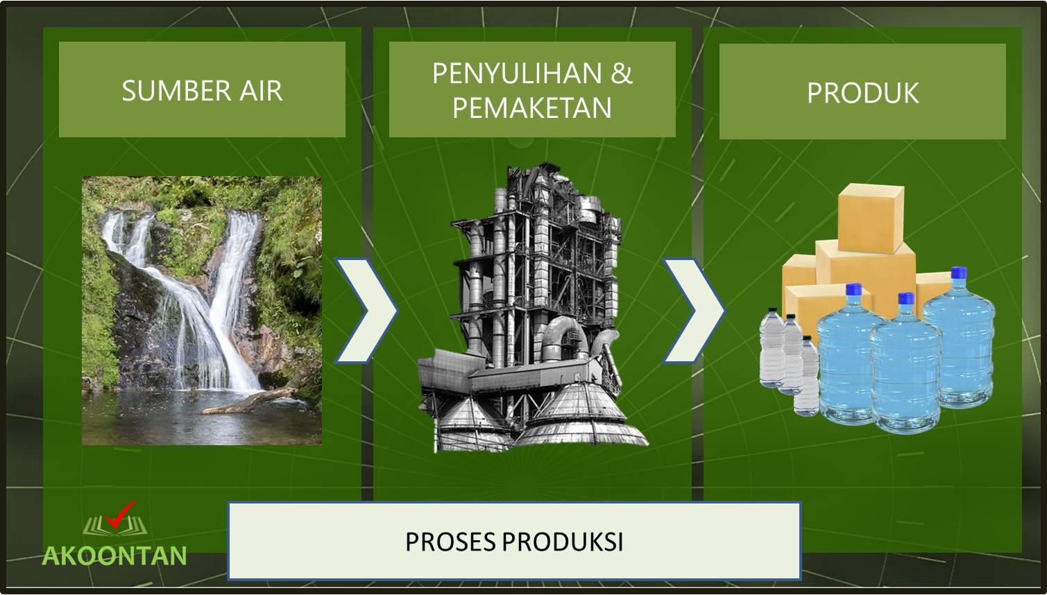 Proses Produksi AMDK